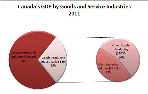 Canadian Manufacturing