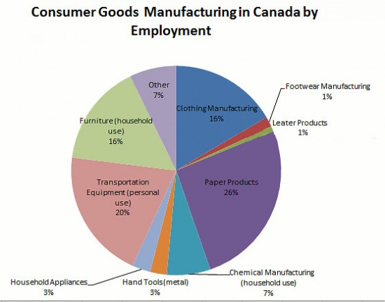 Consumer Goods Manufacturing within Canada by Employment