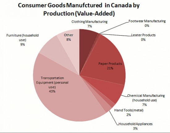 Consumer Goods Manufacturing within Canada by Production (Value-Added)